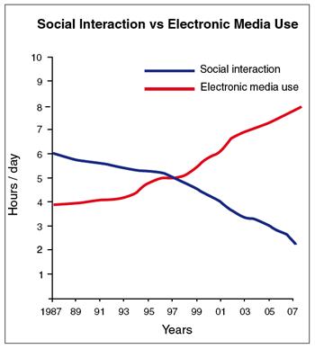 socialinteractionvselectronicmediause