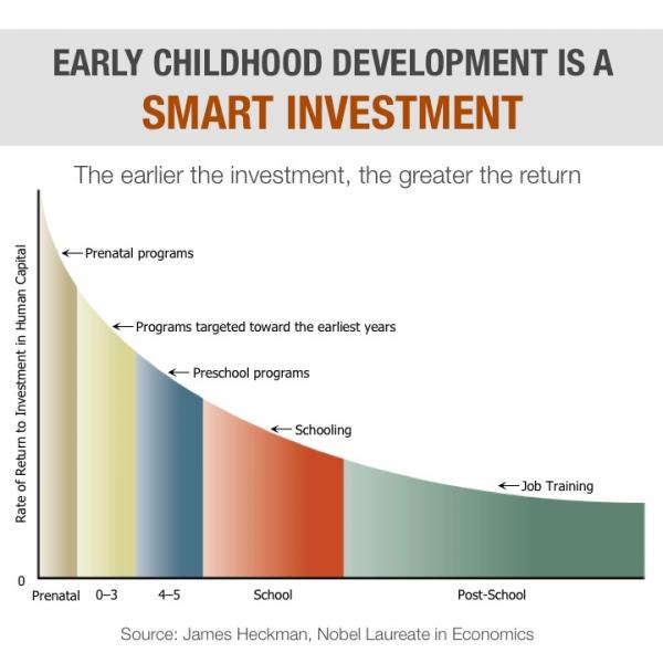 Early childhood development is a smart investment